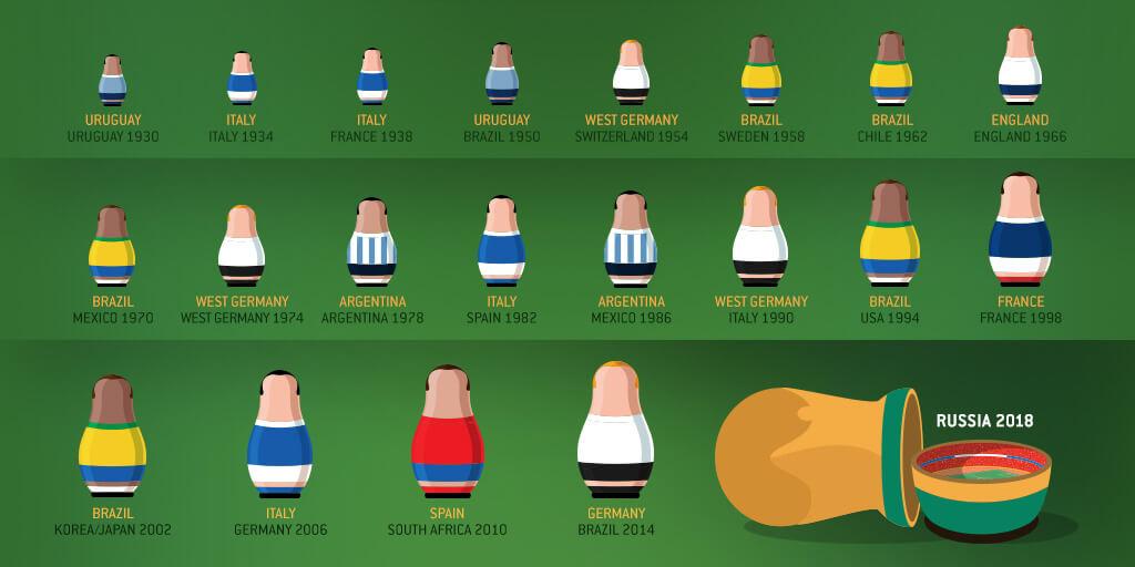 Победители Чемпионата Мира по годам. Сборные и год.